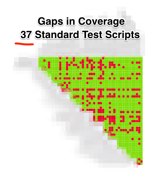 Gaps in Coverage
