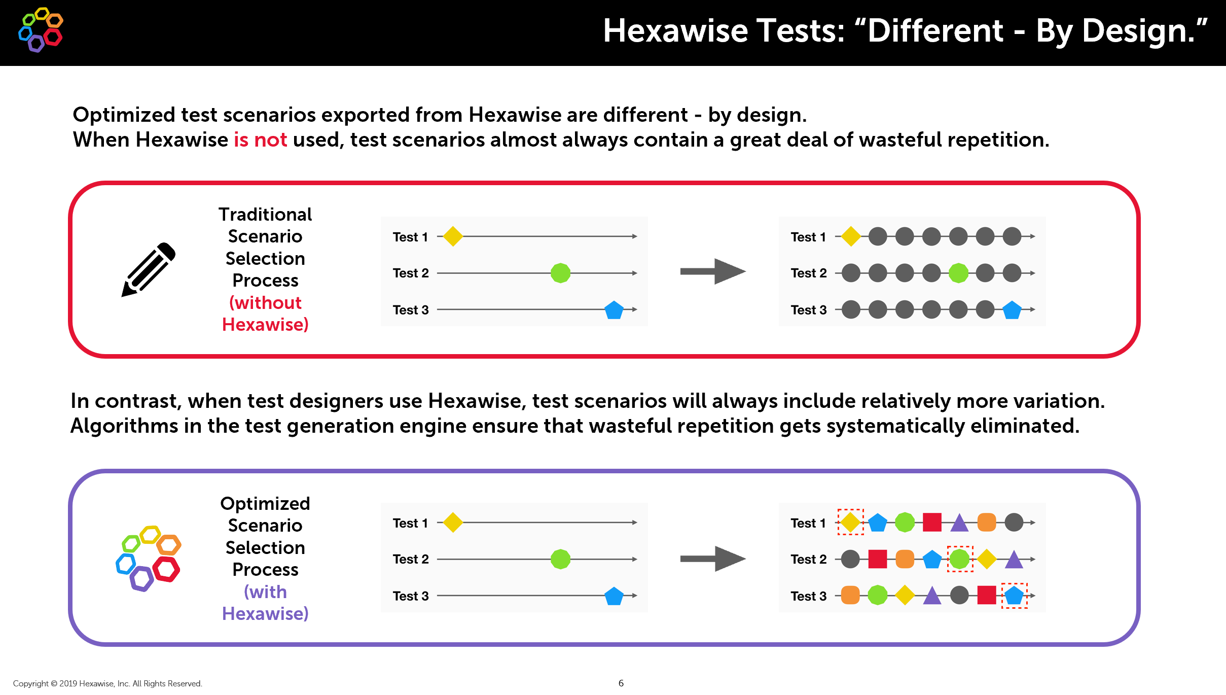 image showing variation included in Hexawise tests