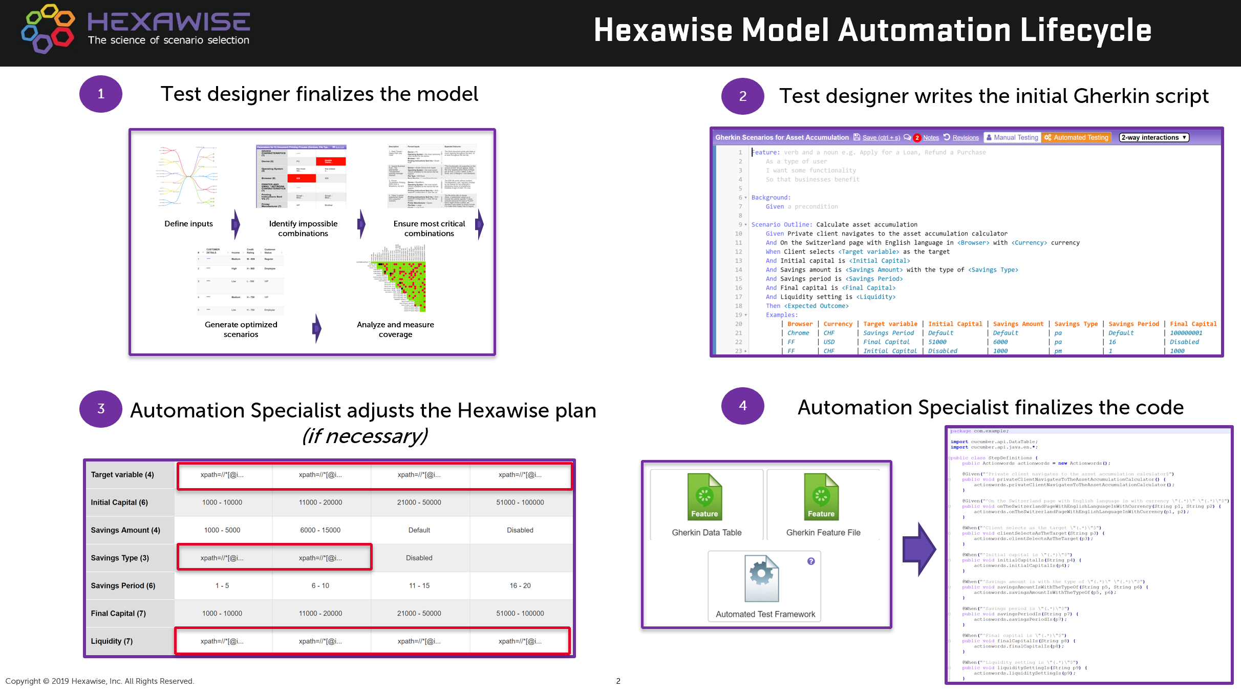 image showing Hexawise model automation lifecycle