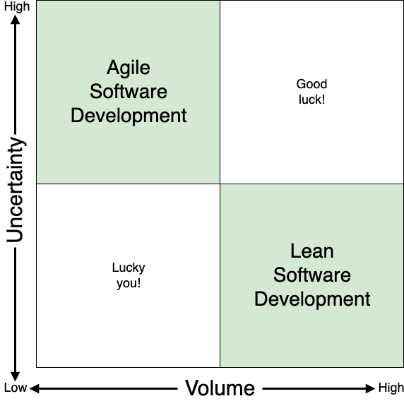 Lean and Agile diagram