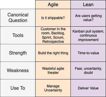 Lean vs. Agile table